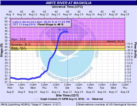 NWS LIX - August 2016 Flood Summary Page